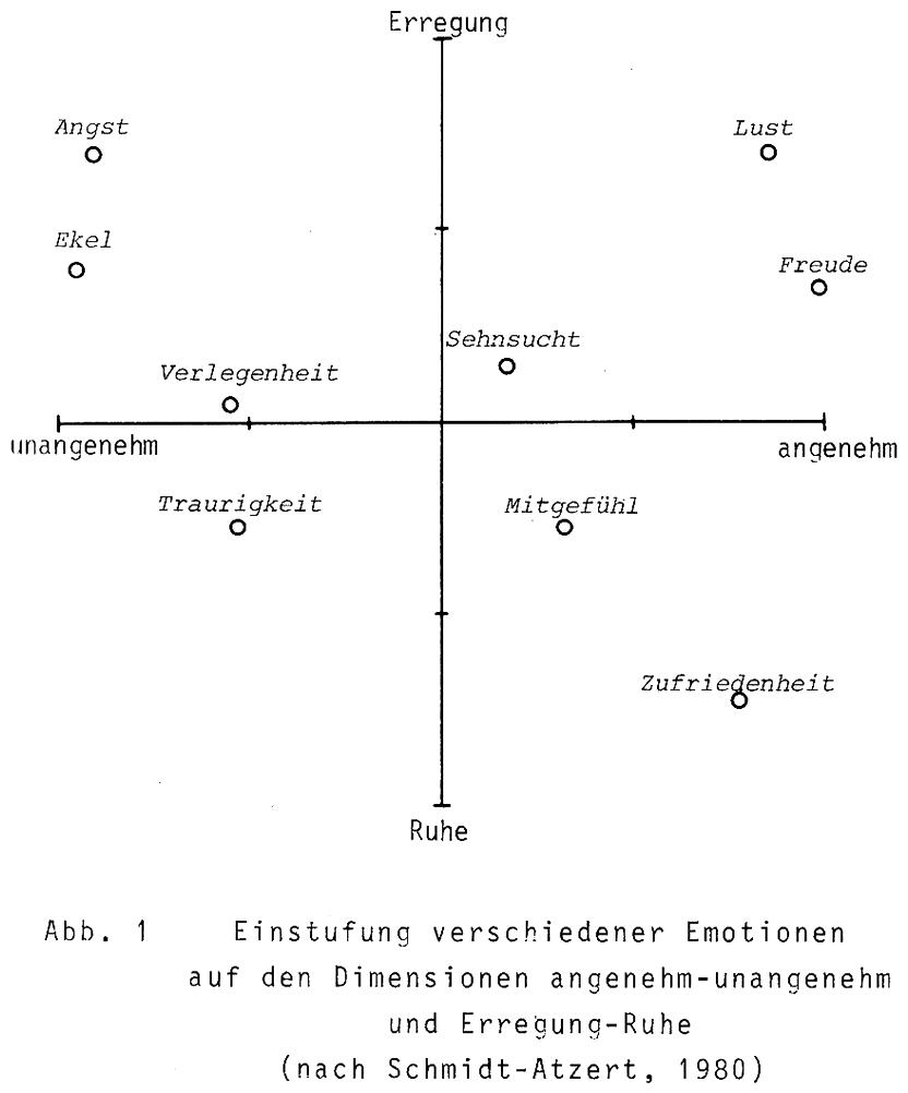 Einstufung verschiedener Emotionen nach Schmidt Atzert